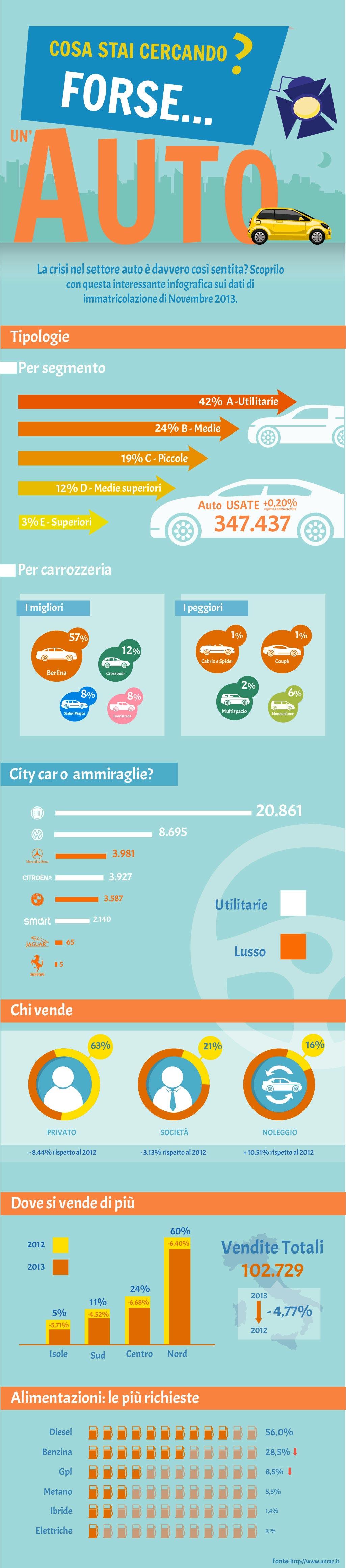 Infografica crisi auto