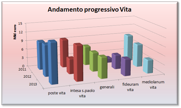 andamento dei principali collocatori rami vita: si può notare l'importante progresso di Poste e Intesa nel 2013